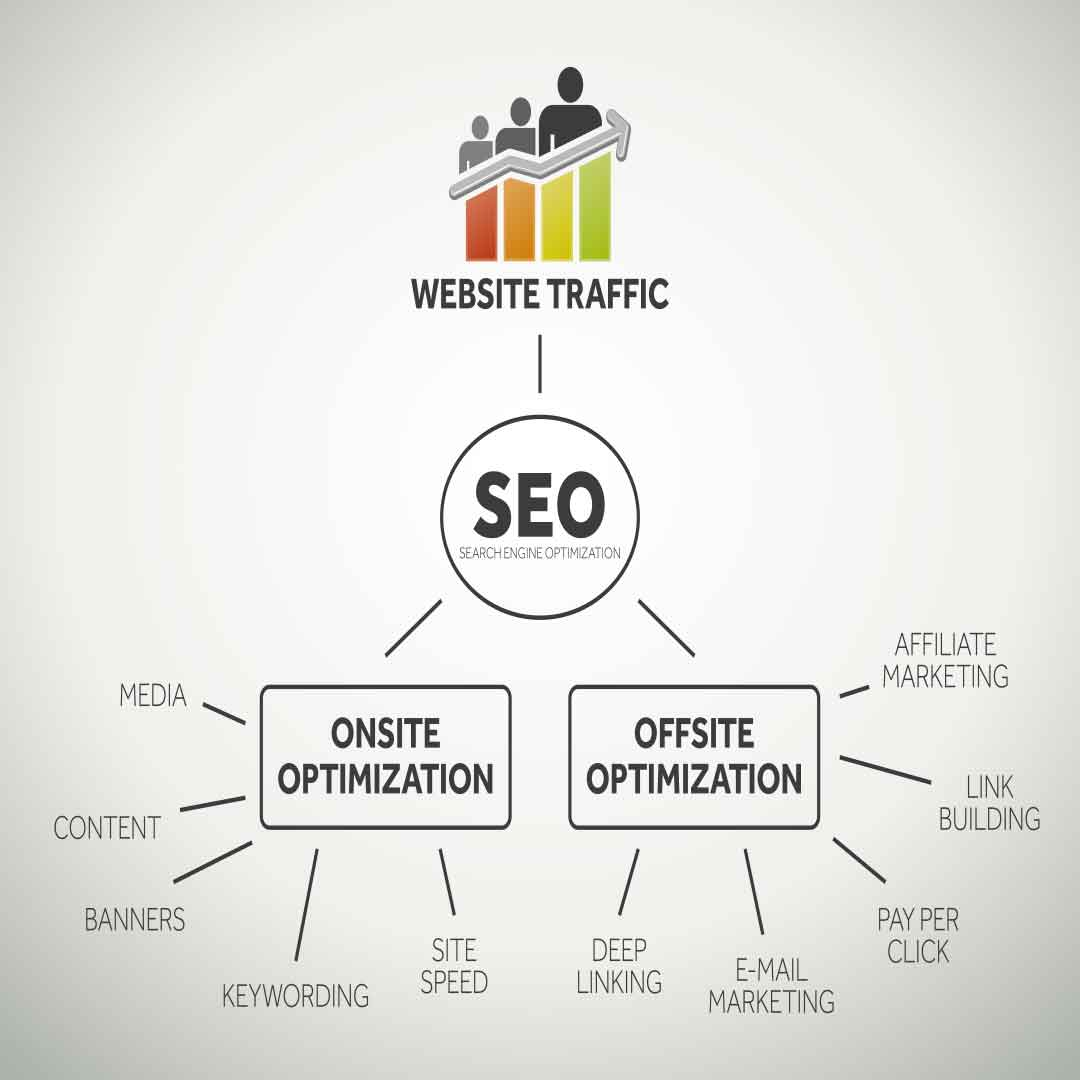 Search Engine Optimization at Smart Offices in Lansing, MI